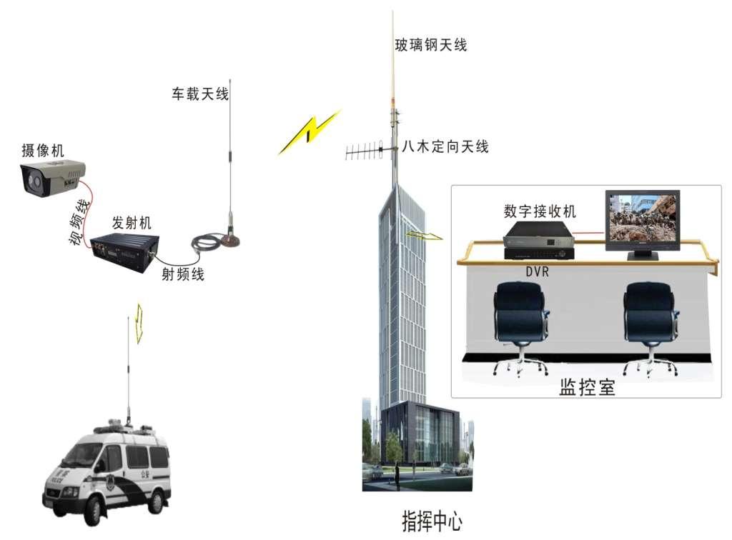 【车载视频监控系统 指挥车视频监控】价格